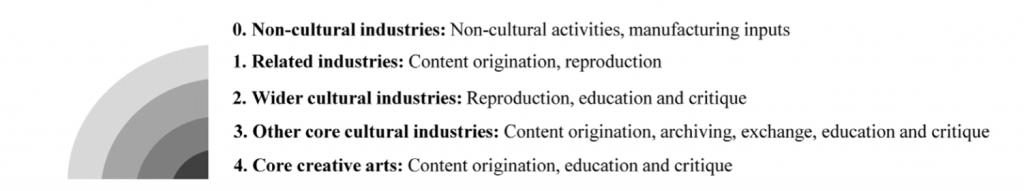 Wat is de creatieve industrie
